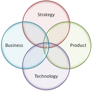 strategy | product | technology | business